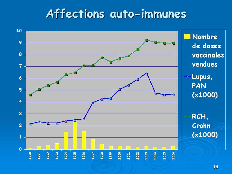 Affections auto-immunes