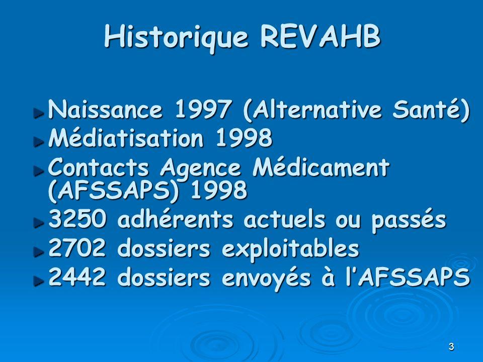 Historique REVAHB Naissance 1997 (Alternative Santé)