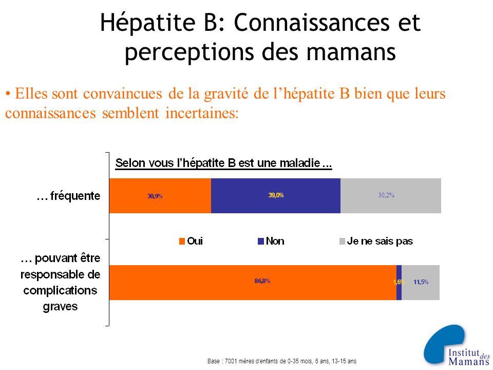 Hépatite B: Connaissances et perceptions des mamans