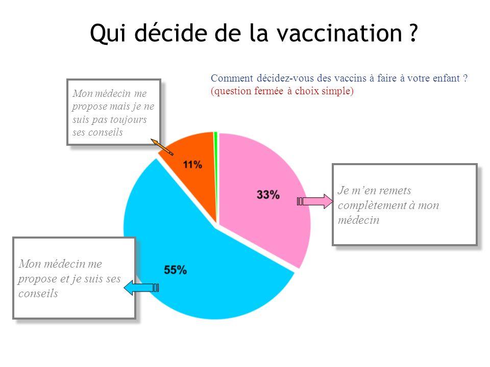 Qui décide de la vaccination
