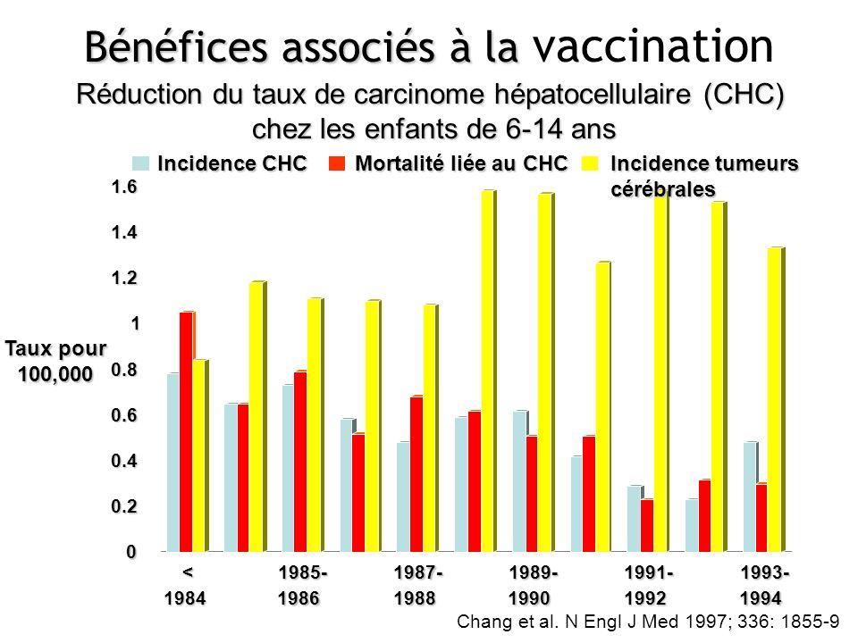 Bénéfices associés à la vaccination