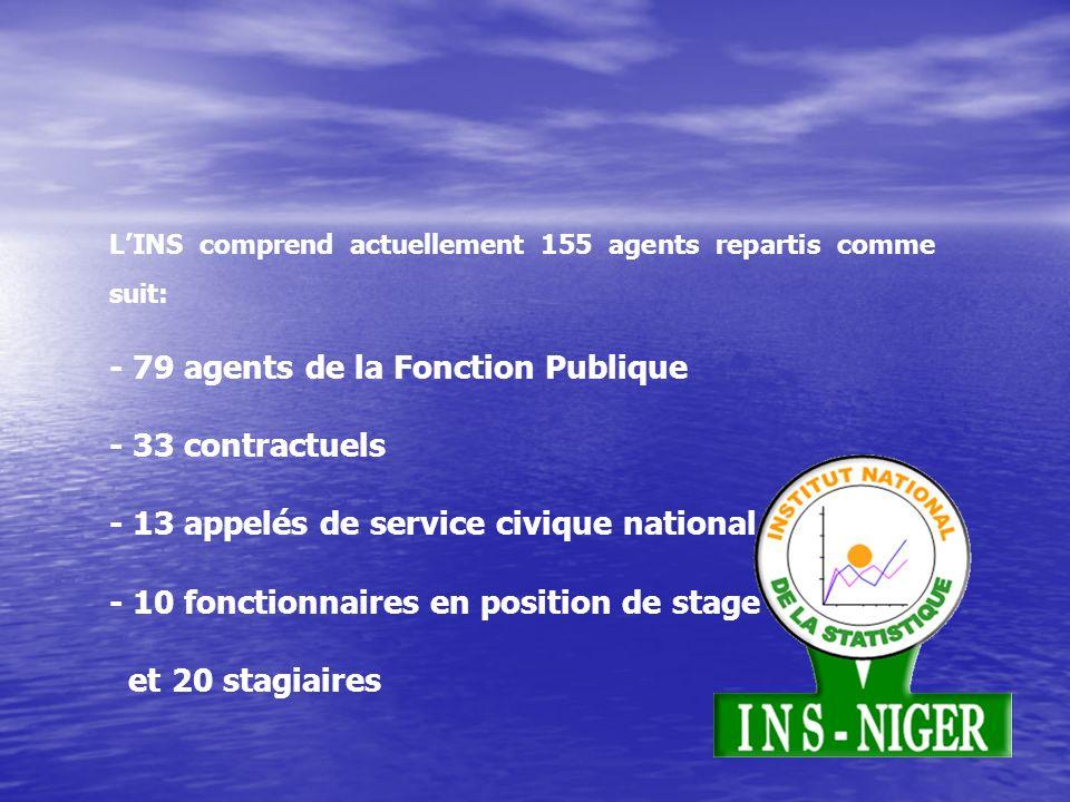 - 79 agents de la Fonction Publique - 33 contractuels