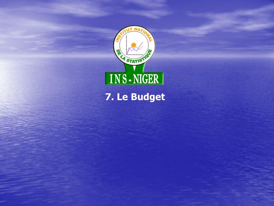 7. Le Budget