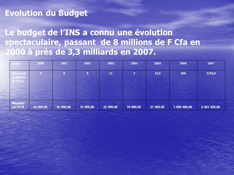 Evolution du Budget Le budget de l'INS a connu une évolution spectaculaire, passant de 8 millions de F Cfa en 2000 à près de 3,3 milliards en 2007.