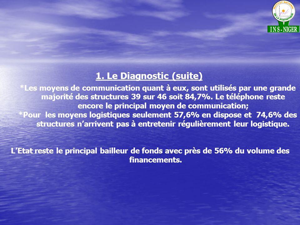 1. Le Diagnostic (suite)