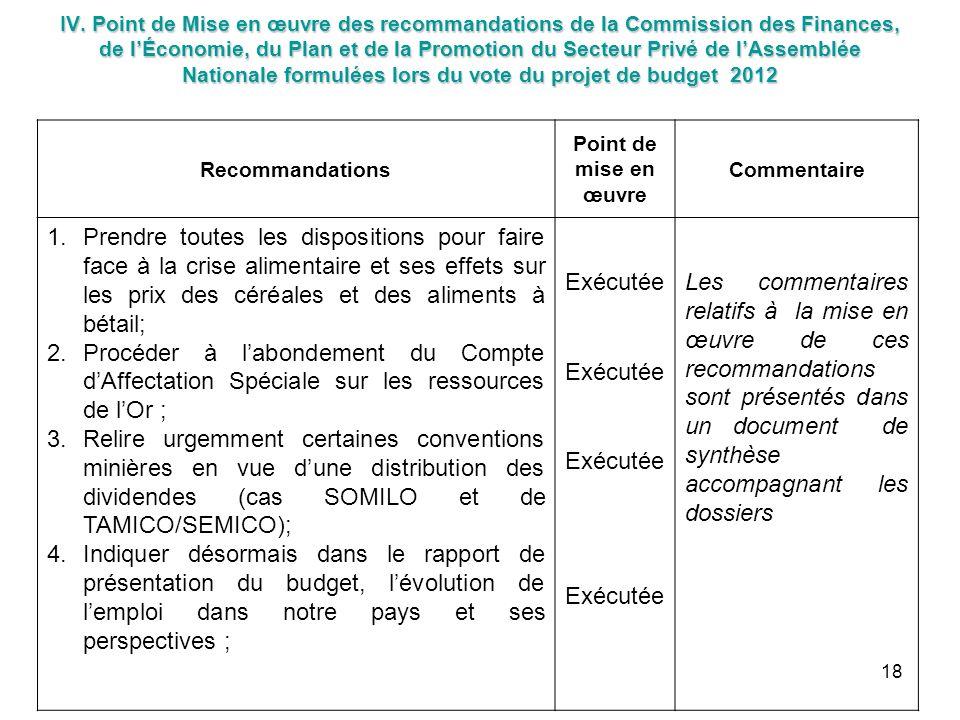 IV. Point de Mise en œuvre des recommandations de la Commission des Finances, de l'Économie, du Plan et de la Promotion du Secteur Privé de l'Assemblée Nationale formulées lors du vote du projet de budget 2012