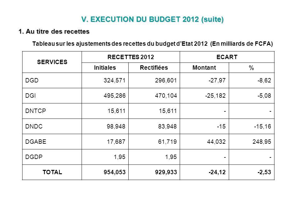 V. EXECUTION DU BUDGET 2012 (suite) 1