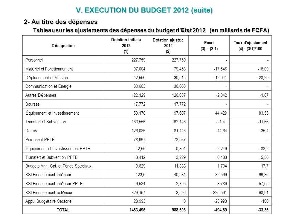 V. EXECUTION DU BUDGET 2012 (suite) 2- Au titre des dépenses Tableau sur les ajustements des dépenses du budget d'Etat 2012 (en milliards de FCFA)