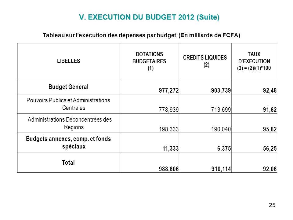 Budgets annexes, comp. et fonds spéciaux