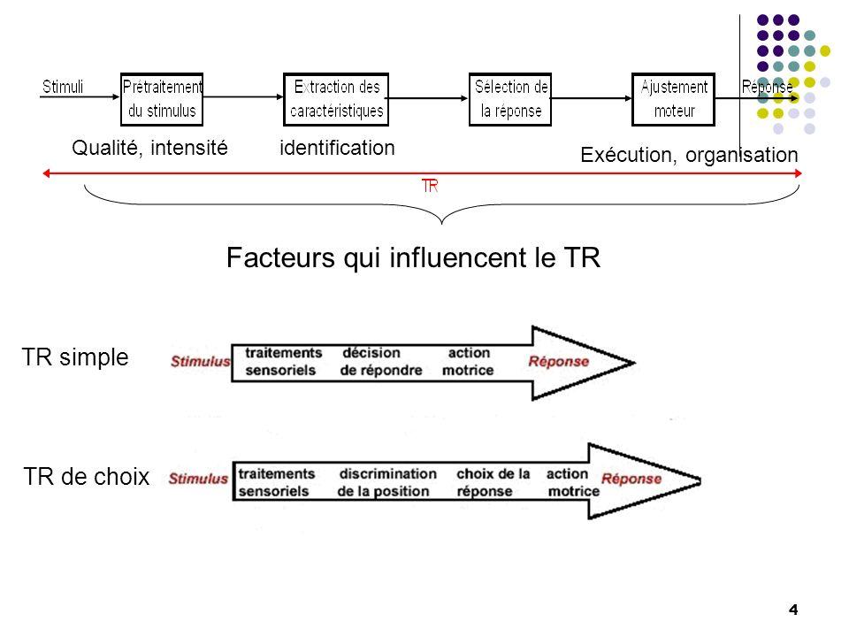 Facteurs qui influencent le TR