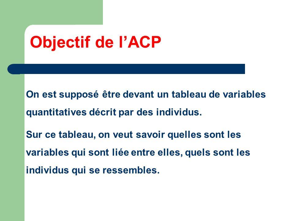 Objectif de l'ACPOn est supposé être devant un tableau de variables quantitatives décrit par des individus.