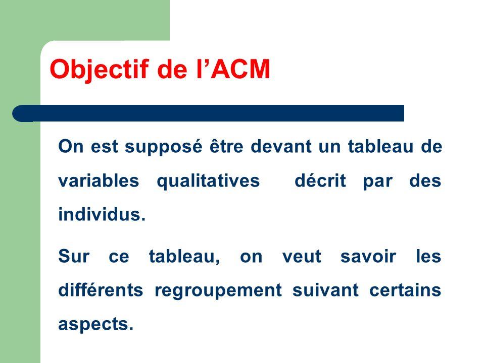 Objectif de l'ACM On est supposé être devant un tableau de variables qualitatives décrit par des individus.