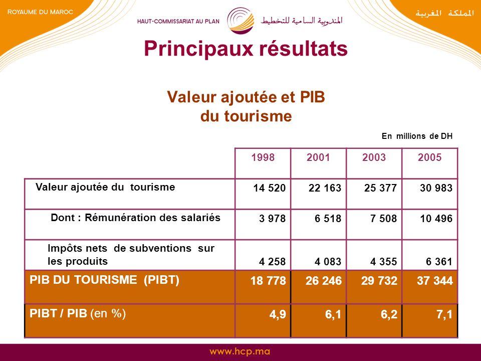 Principaux résultats Valeur ajoutée et PIB du tourisme