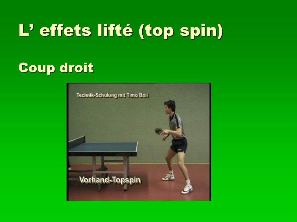 L' effets lifté (top spin) Coup droit