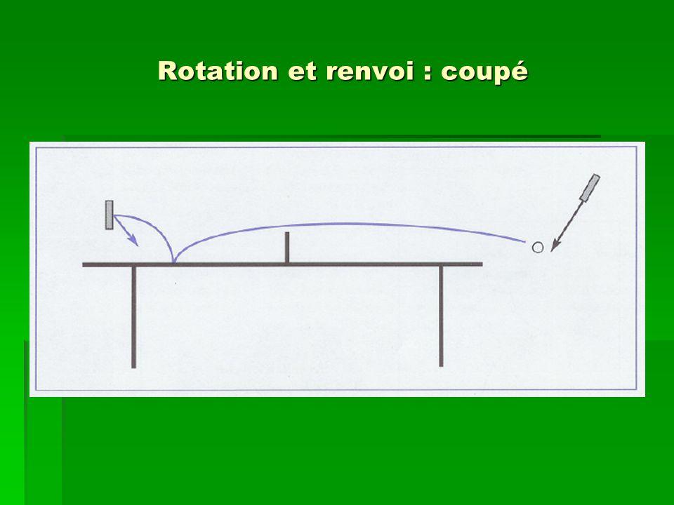 Rotation et renvoi : coupé