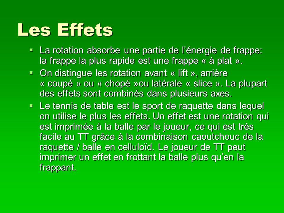 Les Effets La rotation absorbe une partie de l'énergie de frappe: la frappe la plus rapide est une frappe « à plat ».