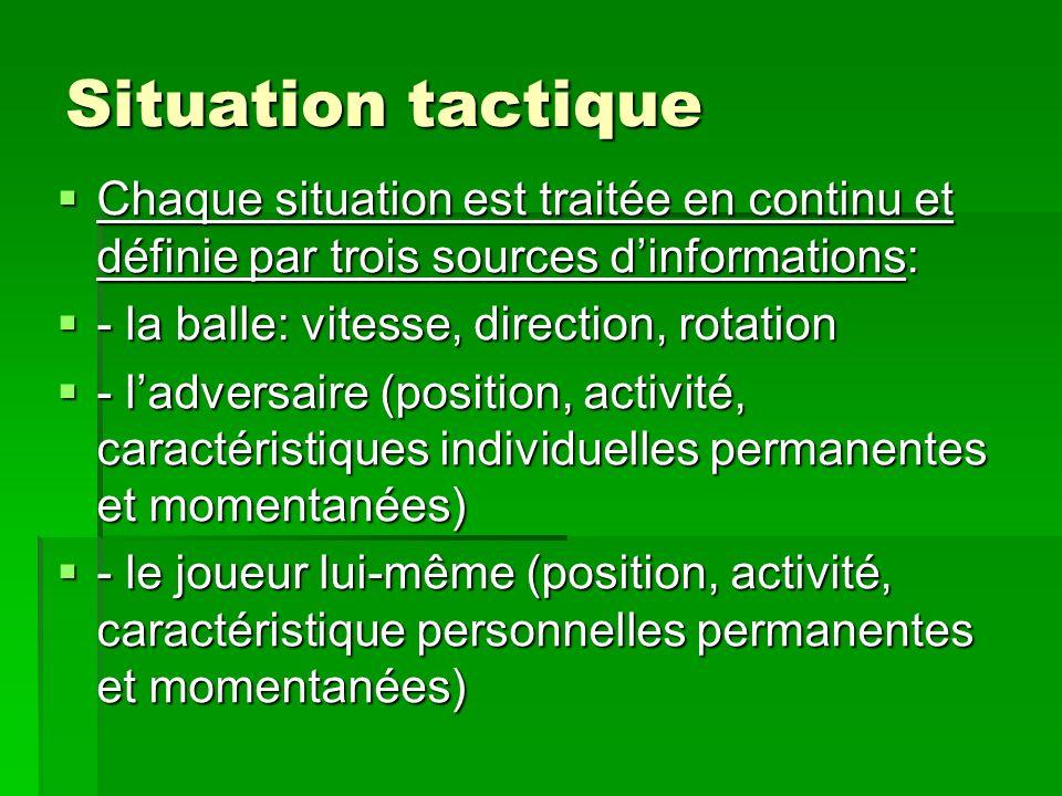 Situation tactique Chaque situation est traitée en continu et définie par trois sources d'informations: