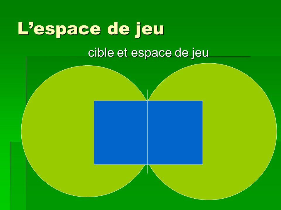 L'espace de jeu cible et espace de jeu