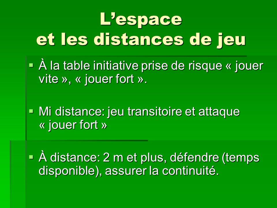 L'espace et les distances de jeu
