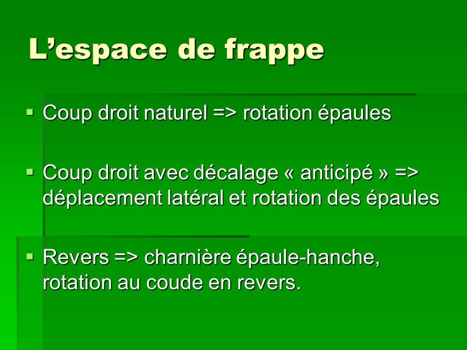 L'espace de frappe Coup droit naturel => rotation épaules