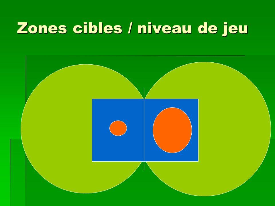 Zones cibles / niveau de jeu