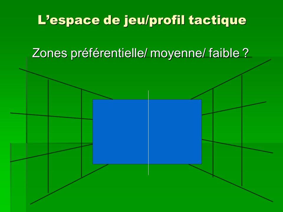 L'espace de jeu/profil tactique