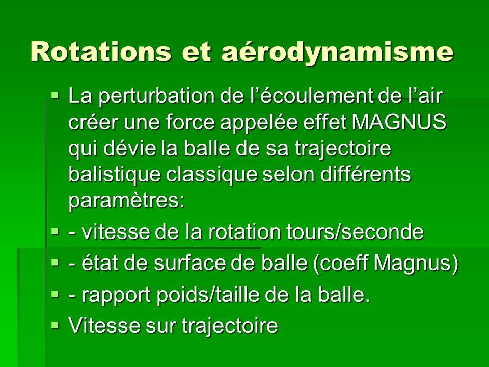Rotations et aérodynamisme
