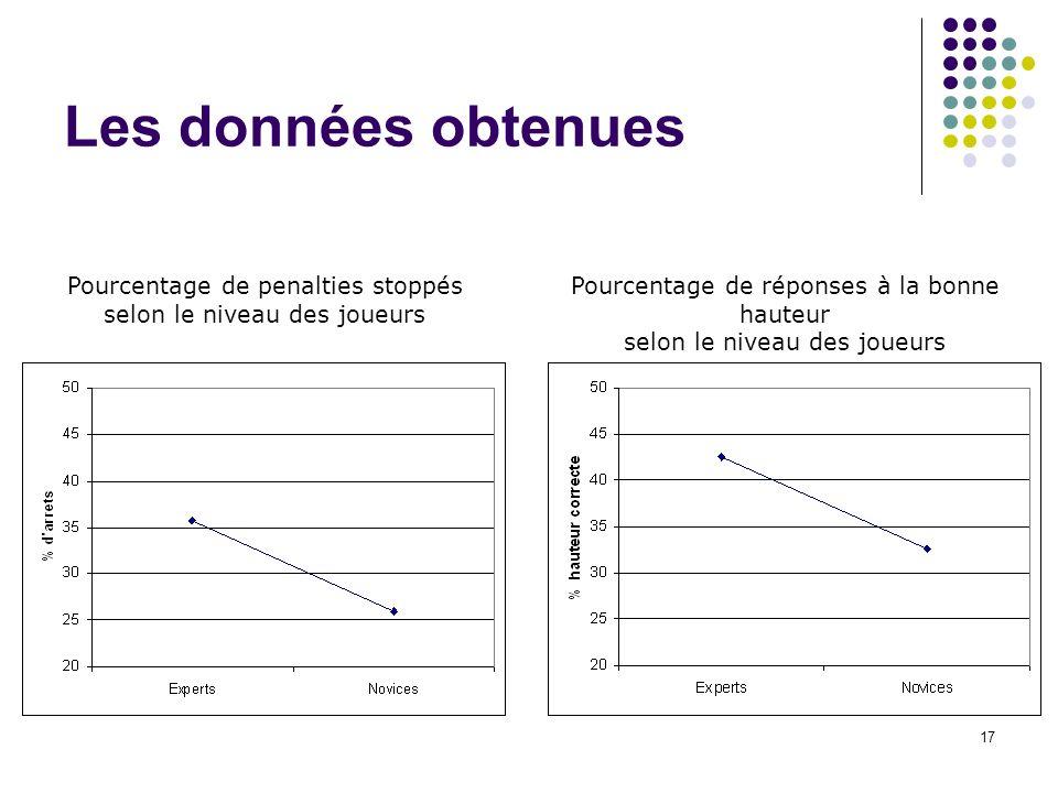 Les données obtenues Pourcentage de penalties stoppés