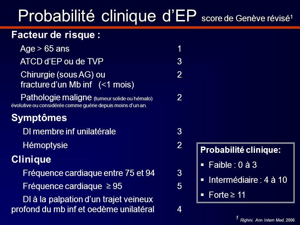 Probabilité clinique d'EP score de Genève révisé1