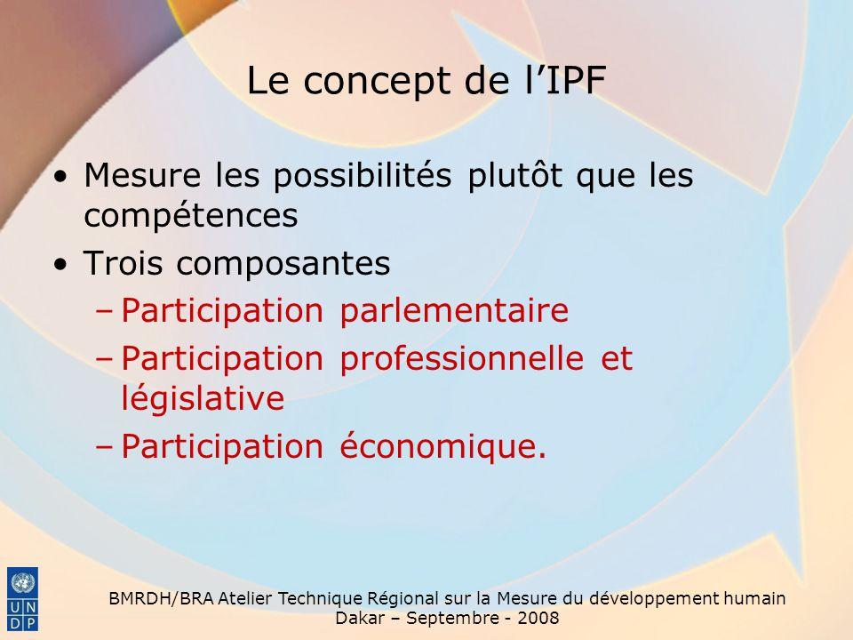 Le concept de l'IPF Mesure les possibilités plutôt que les compétences