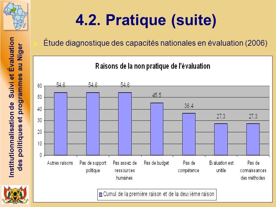 4.2. Pratique (suite) Étude diagnostique des capacités nationales en évaluation (2006)