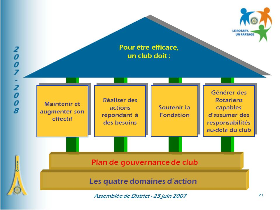 Les quatre domaines d'action Plan de gouvernance de club
