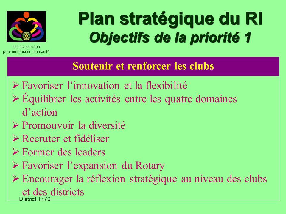 Plan stratégique du RI Objectifs de la priorité 1