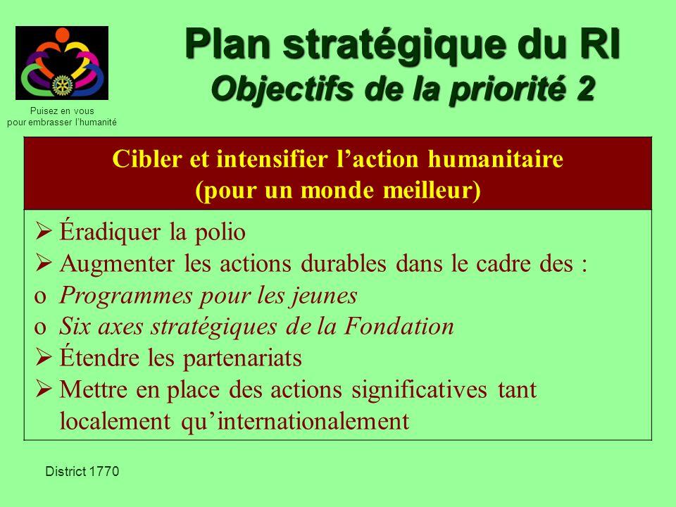 Plan stratégique du RI Objectifs de la priorité 2