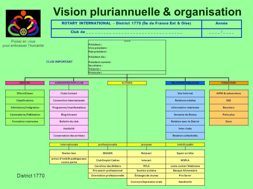Vision pluriannuelle & organisation
