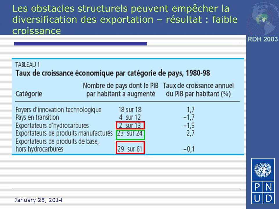 Les obstacles structurels peuvent empêcher la diversification des exportation – résultat : faible croissance