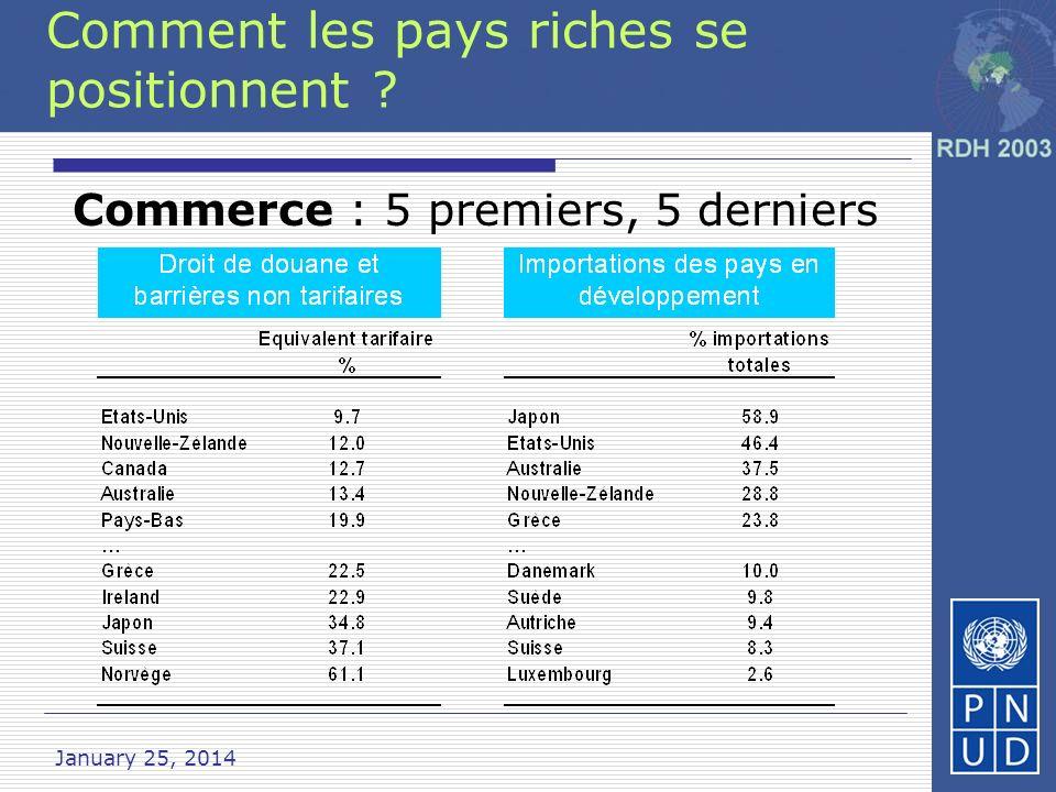 Comment les pays riches se positionnent