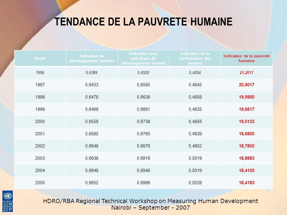 TENDANCE DE LA PAUVRETE HUMAINE