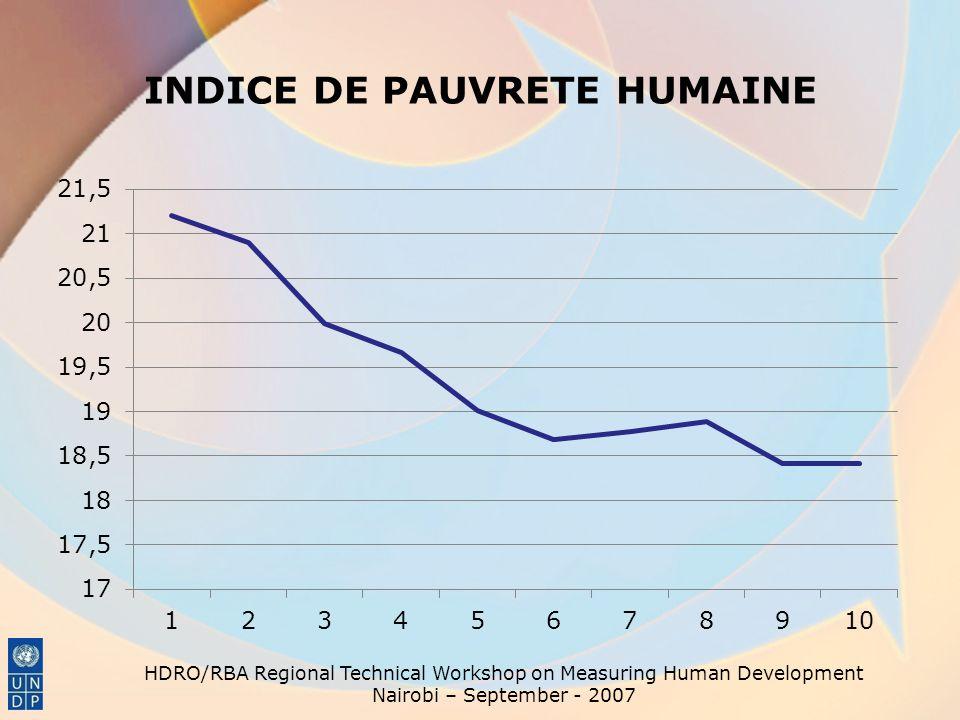 INDICE DE PAUVRETE HUMAINE