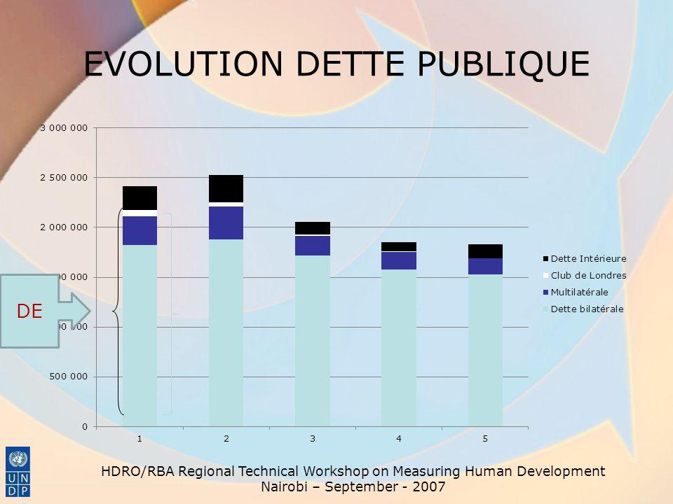 EVOLUTION DETTE PUBLIQUE