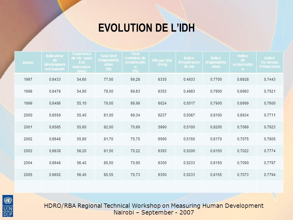 EVOLUTION DE L'IDH Année. Indicateur de développement humain. Espérance de vie pays à la naissance.