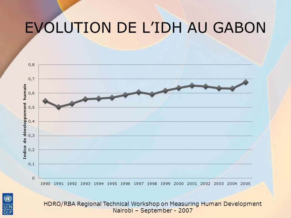 EVOLUTION DE L'IDH AU GABON