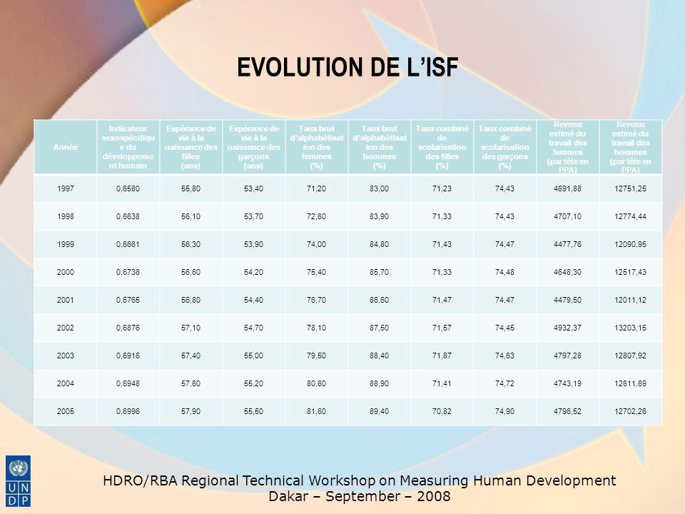 EVOLUTION DE L'ISF Année. Indicateur sexospécifique du développement humain. Espérance de vie à la naissance des filles.
