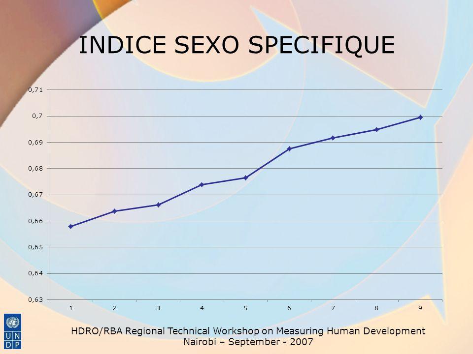 INDICE SEXO SPECIFIQUE
