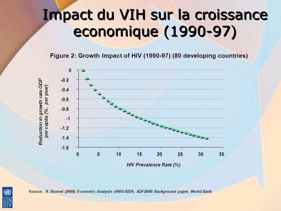 Impact du VIH sur la croissance economique (1990-97)
