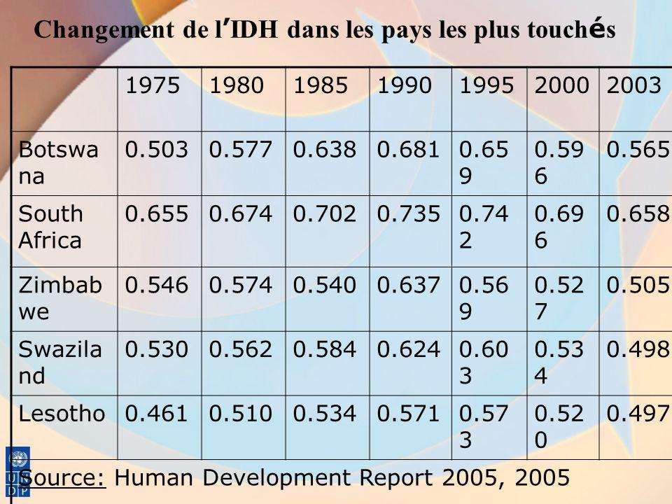 Changement de l'IDH dans les pays les plus touchés