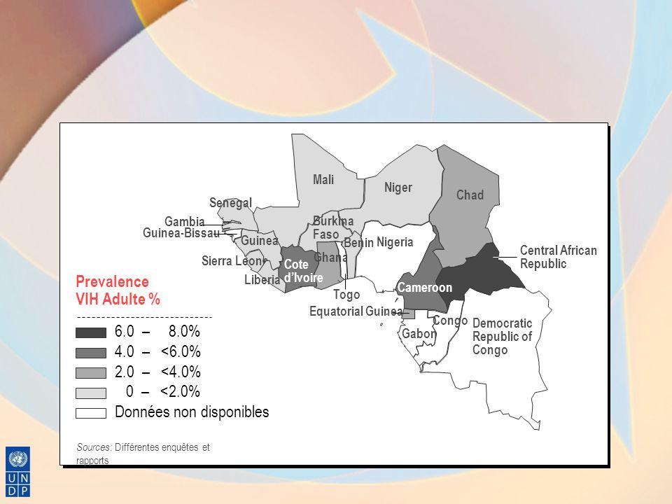 Prevalence VIH Adulte %