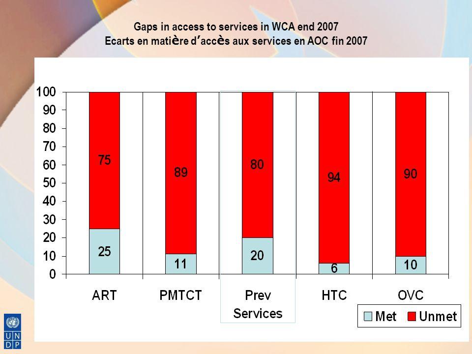 Gaps in access to services in WCA end 2007 Ecarts en matière d'accès aux services en AOC fin 2007