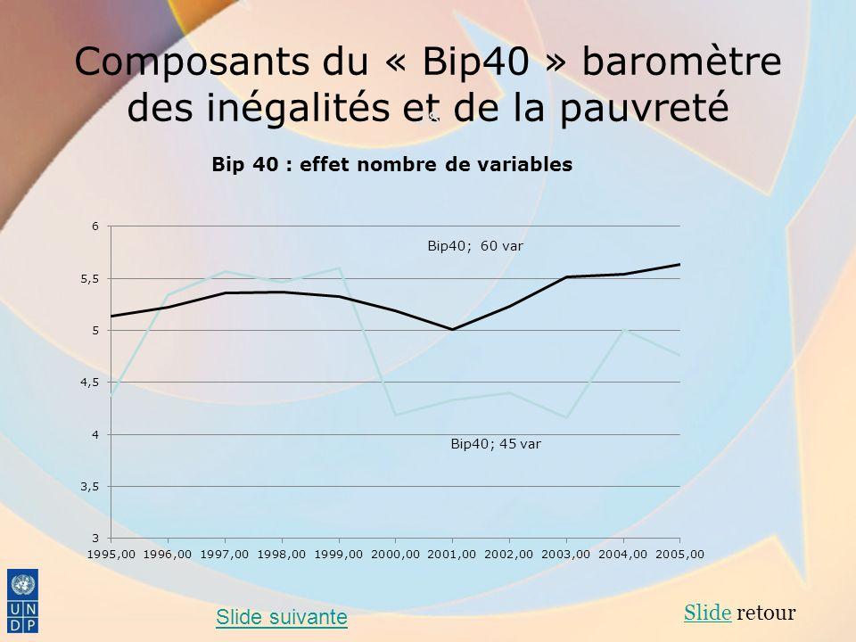 Composants du « Bip40 » baromètre des inégalités et de la pauvreté