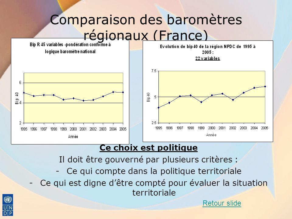 Comparaison des baromètres régionaux (France)